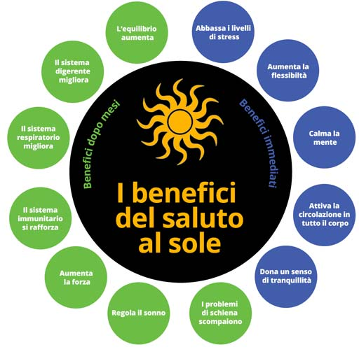 benefici saluto al sole