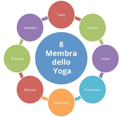 8 membra dello yoga