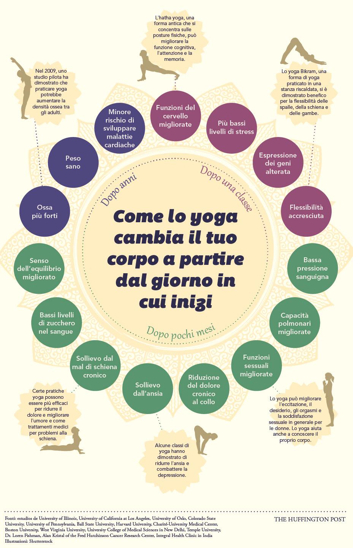 come lo yoga trasforma il corpo