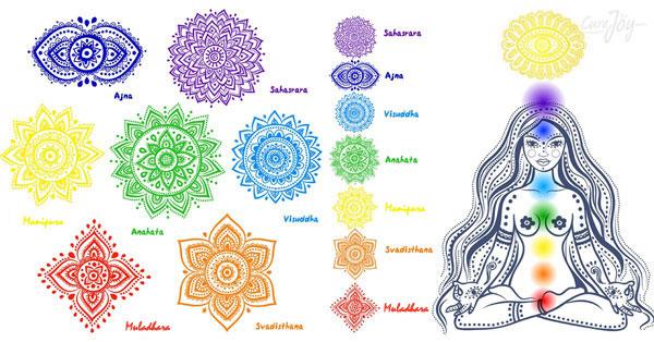il-sistema-dei-chakra